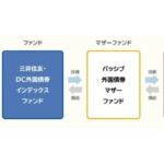 【投資信託】三井住友・DC外国債券インデックスファンドについて調べてみました。