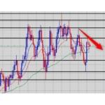 【FX】ニュージーランドドル/カナダドル チャート分析