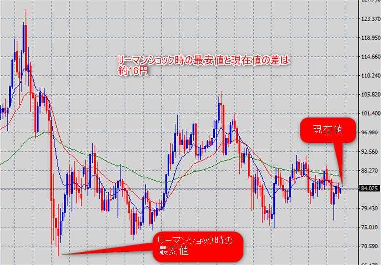 カナダドル/円の月足チャート