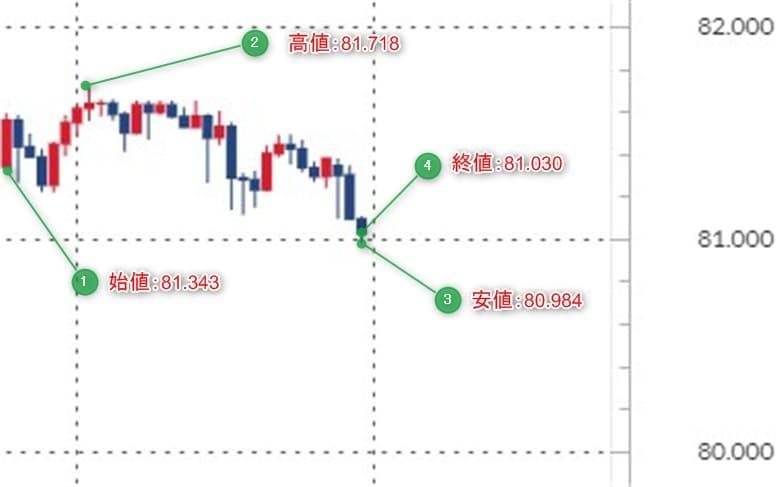 カナダドル円の2019年9月第3週のチャート