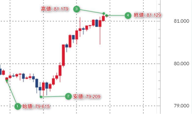 2019年9月第1週のカナダドル/円のチャート